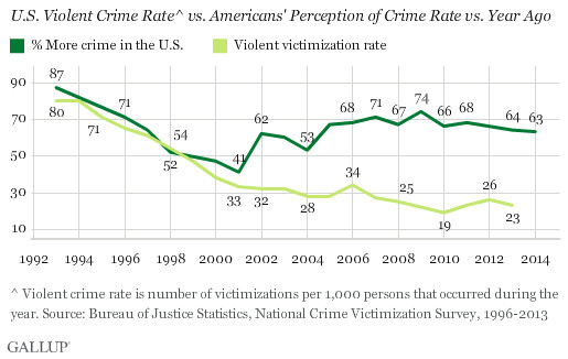 america crime reality