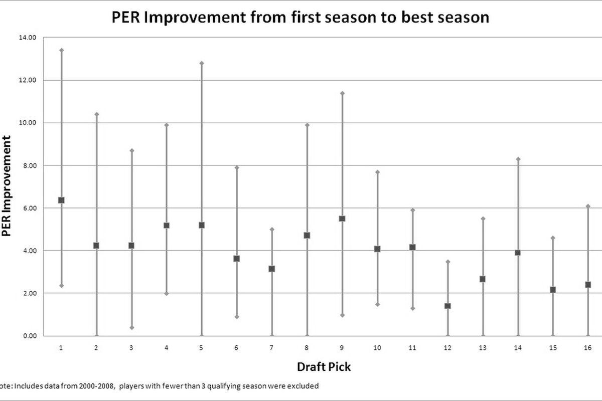 Raw PER Improvement Graph created by Dan Sinclair of Brew Hoop and Where55Happens.wordpress.com