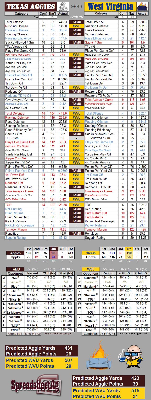 2014 Liberty Bowl StatSheet