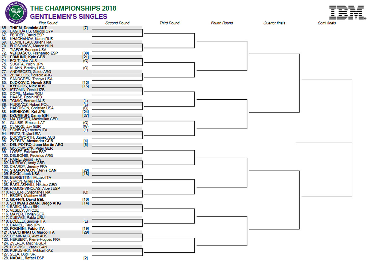 wimbledon 2018  bracket  schedule  and scores for men u0026 39 s