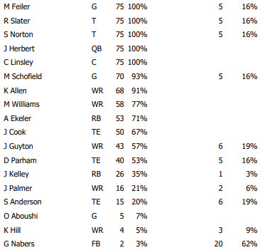 week 5 offensive snap counts