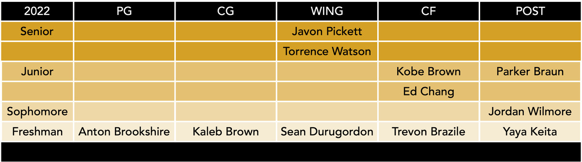 roster by class mizzou basketball 3-24-21