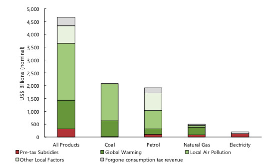 Coal was the most heavily subsidized fossil fuel in the world in 2015, according to the IMF.