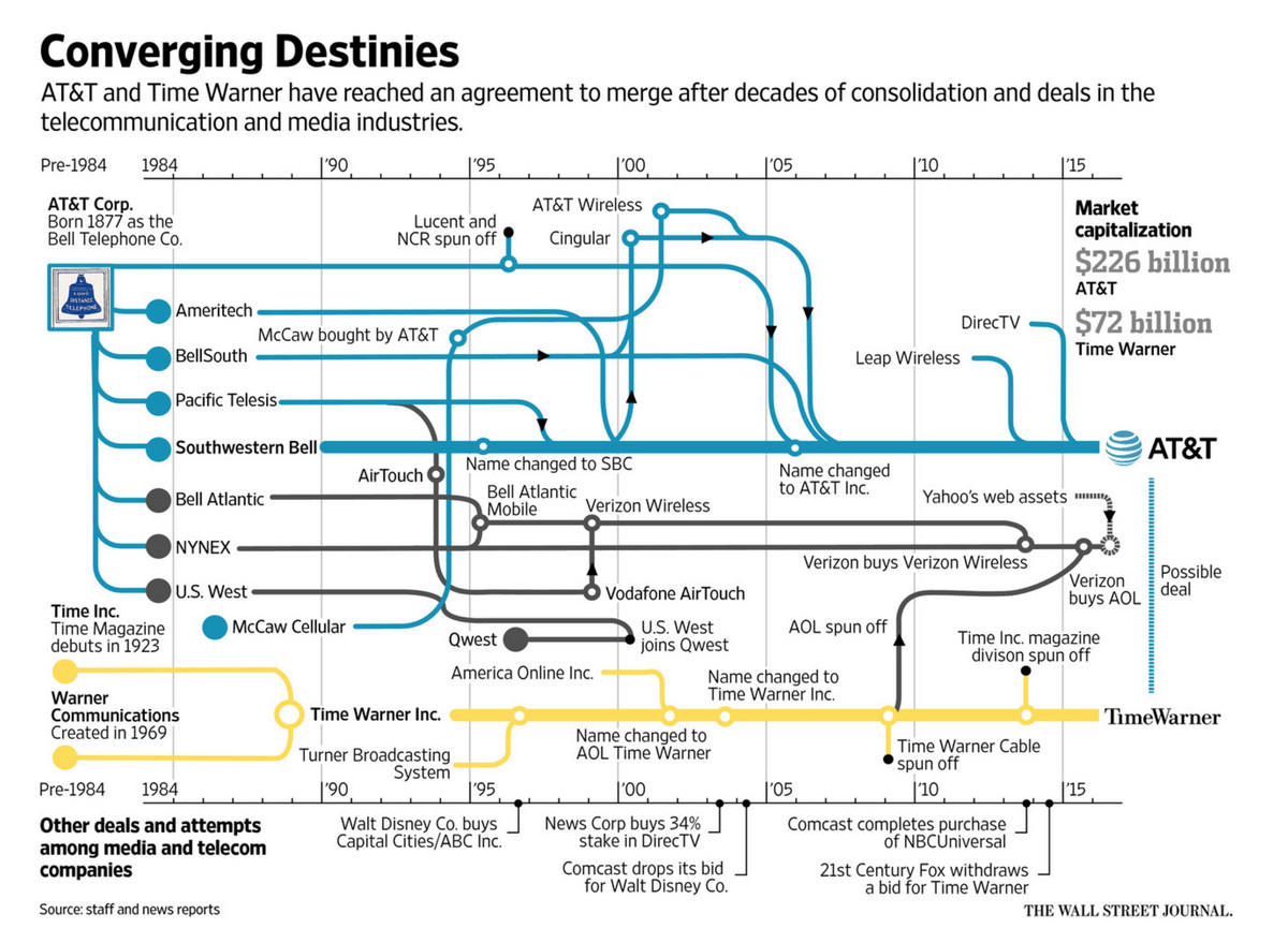 Look At This Goddamn Chart The Verge Verizon Wiring Diagrams Wsj Infographic Of Att Breakup And Reformation From 1877 To Present