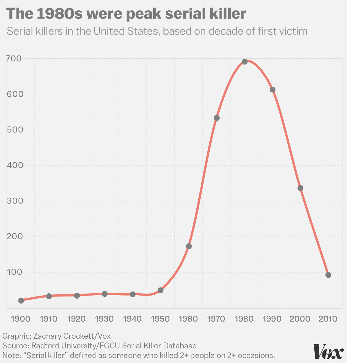 What data on 3,000 murderers and 10,000 victims tells us about