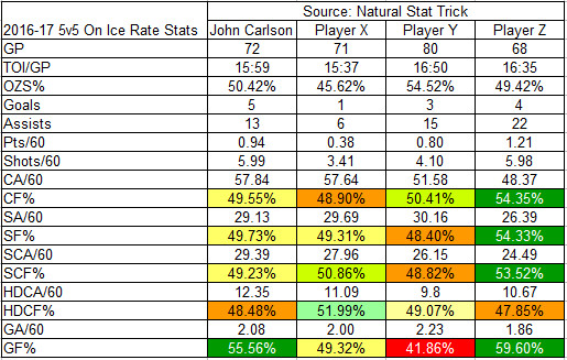 2016-17 On-Ice Rate Stats of Carlson against X, Y, and Z