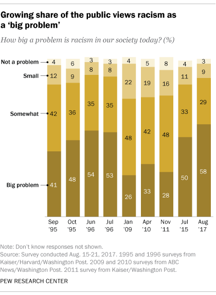 """A chart shows that a growing share of Americans view racism as a """"big problem."""""""