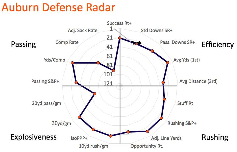 Auburn defensive radar
