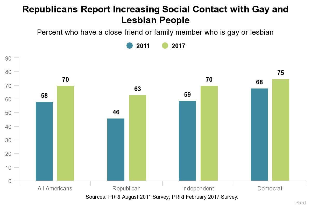A chart shows Americans have increasing contact with gay or lesbian people.