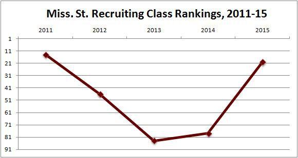 MSU recruiting
