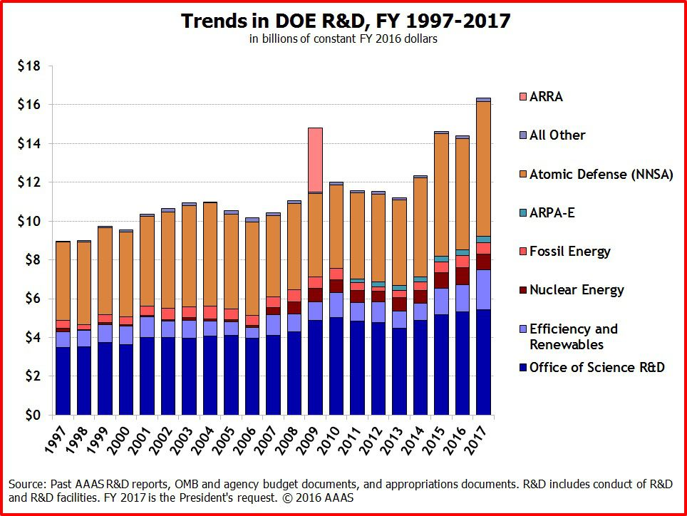 doe research budget