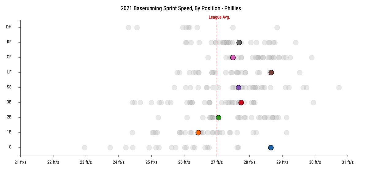 2021 Baserunning Sprint Speed - Phillies (min 75 PA)