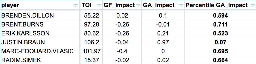San Jose Sharks midseason grades 2019