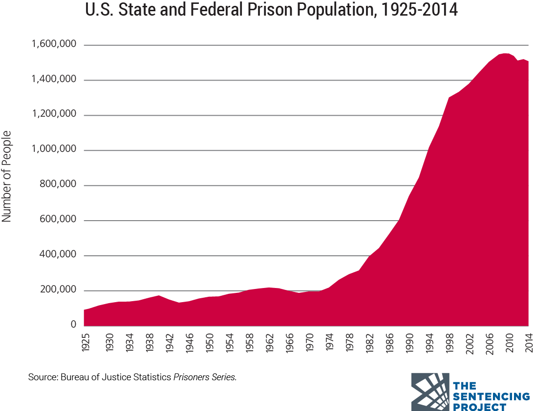 A Chart Of The Us Prison Population