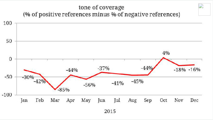 Last year, no candidate got more negative media coverage than