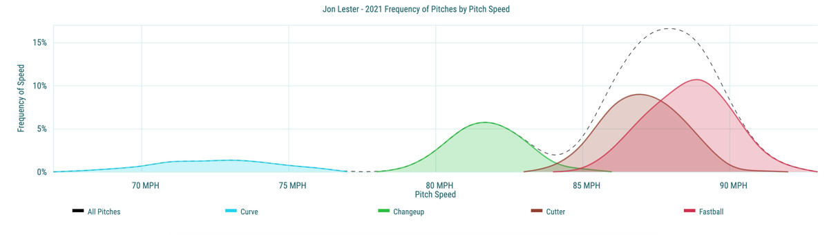 Jon Lester- 2021 Frequency of Pitches by Pitch Speed