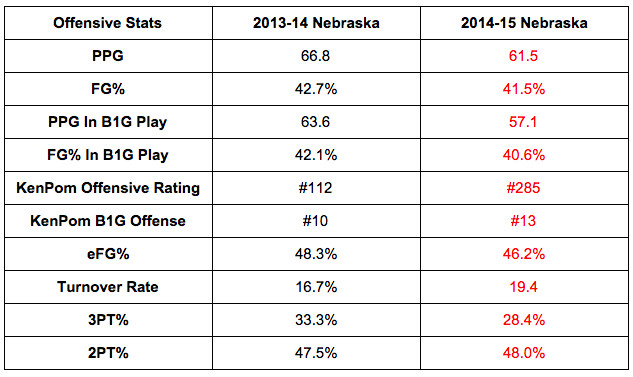 1415 nebraska offensive regression