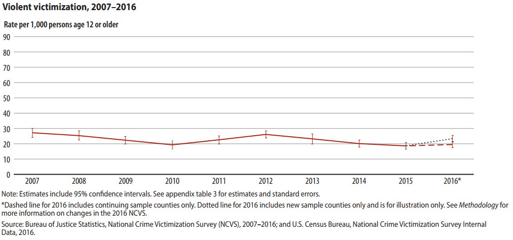 A chart showing the violent crime victimization rate in recent years.