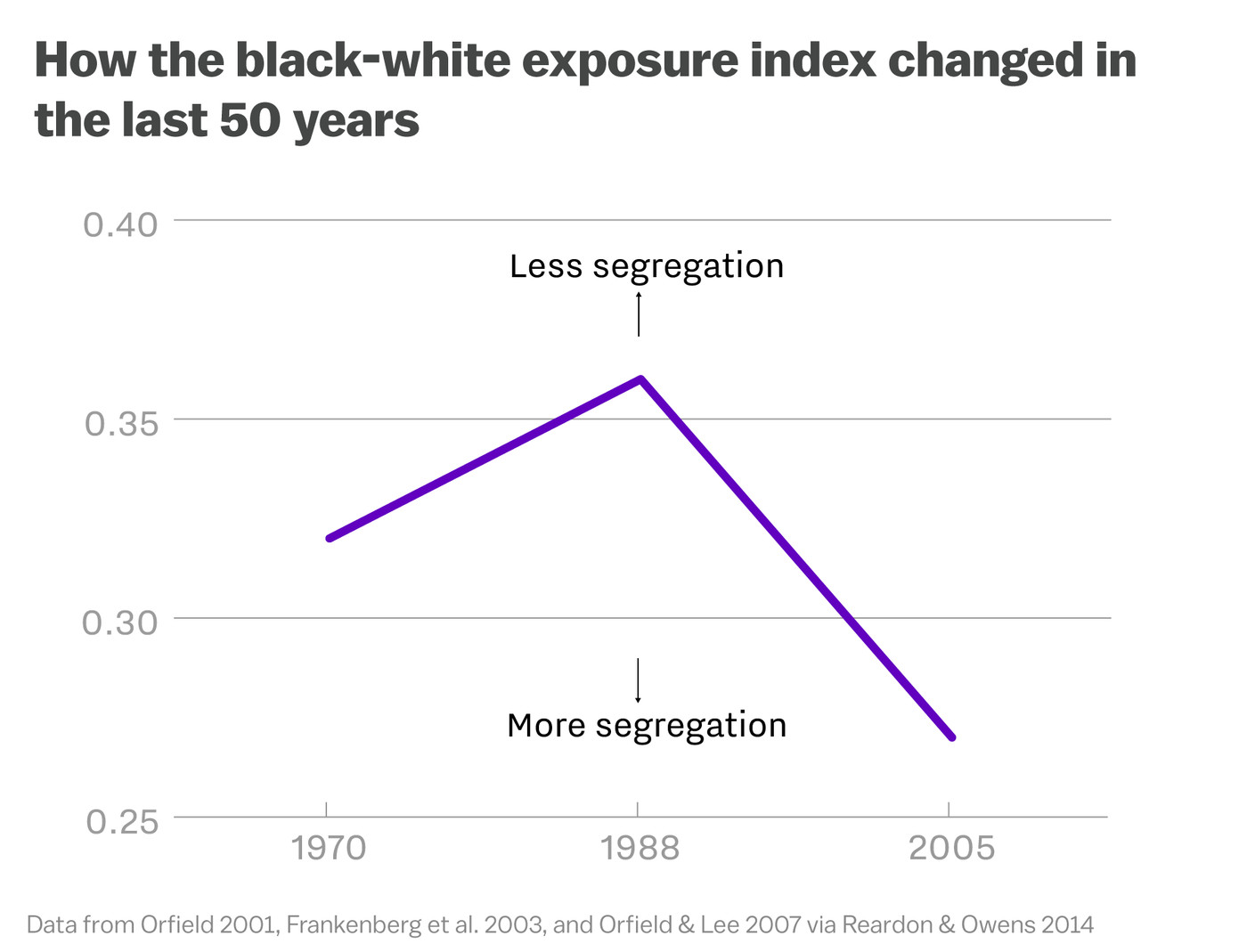 The data proves that school segregation is getting worse - Vox