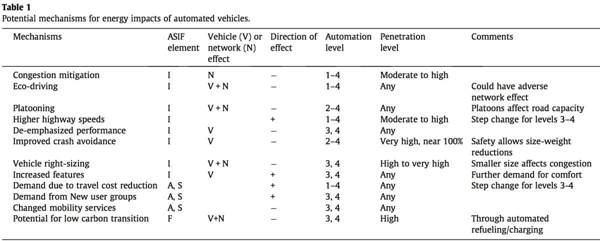 mechanisms of self-driving cars