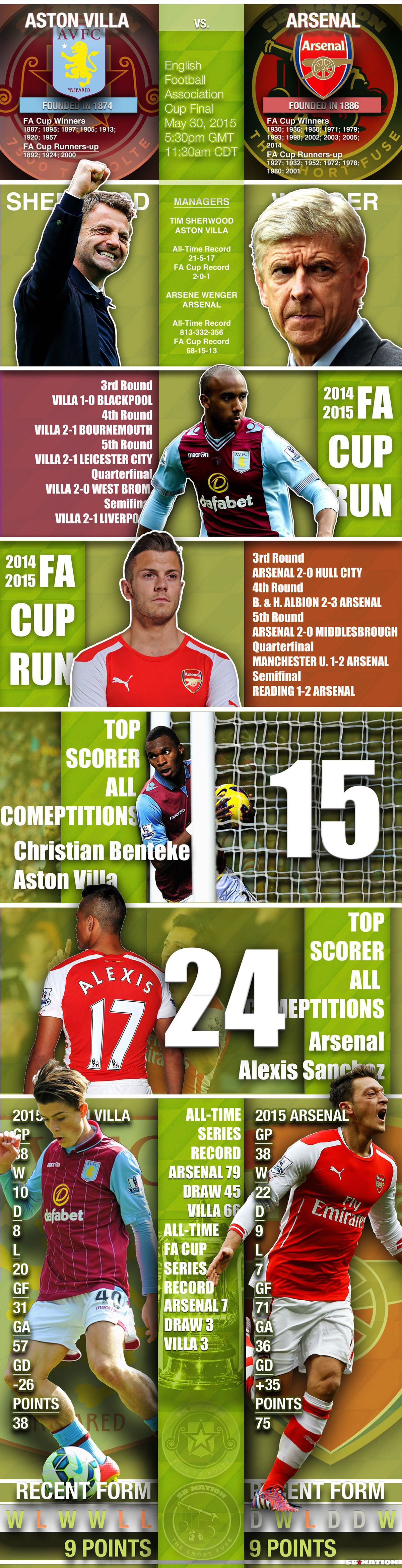 FA Cup Infographic