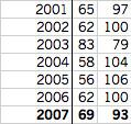 Royals records, 2001-07