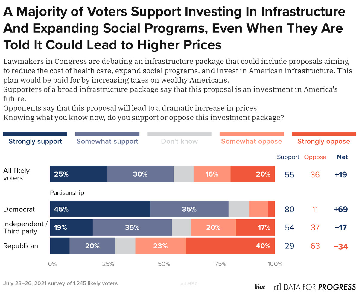 A chart showing a majority of voters support spending on infrastructure and social programs.
