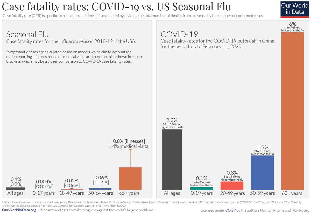 The Covid 19 Coronavirus Is Not The Flu It S Worse Vox