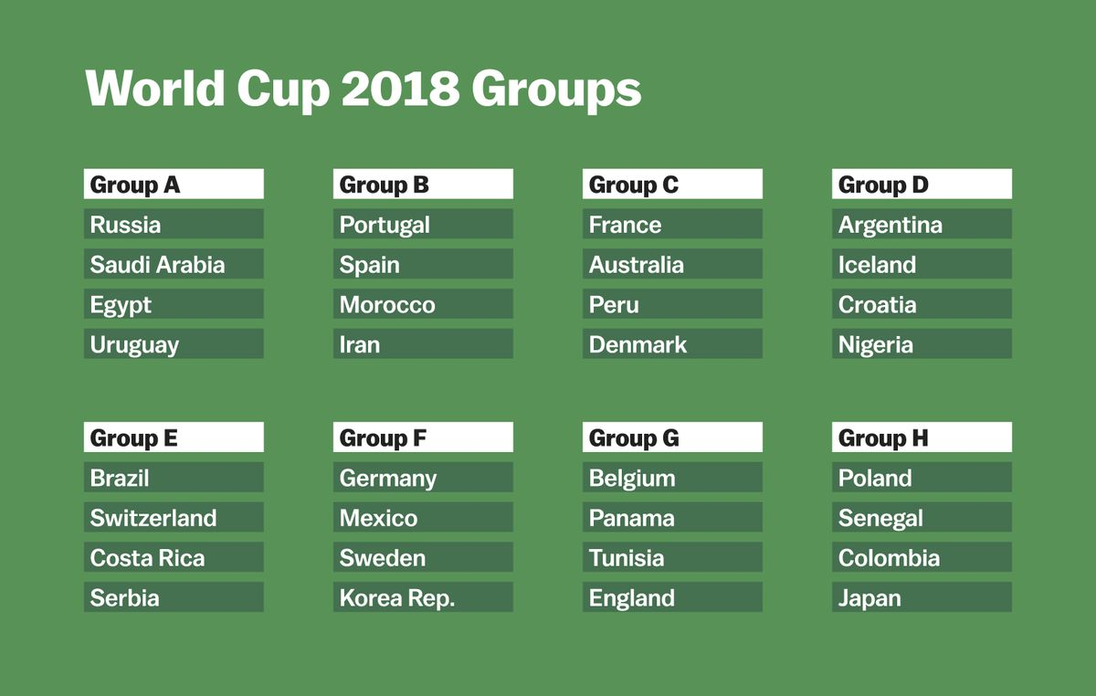 World Cup 2018 Group Stage Explained