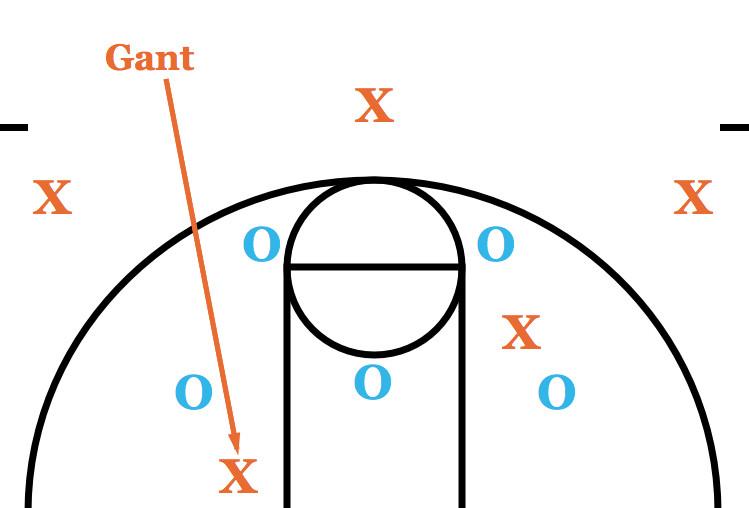 Gant Zone Offense