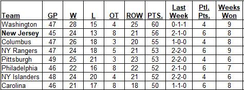 1-21-2018 Metropolitan Division Standings