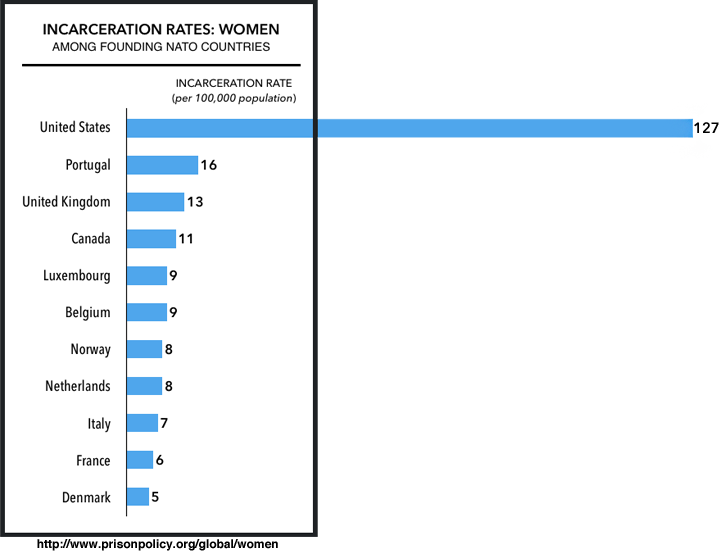 The US incarcerates more women than almost any other country.