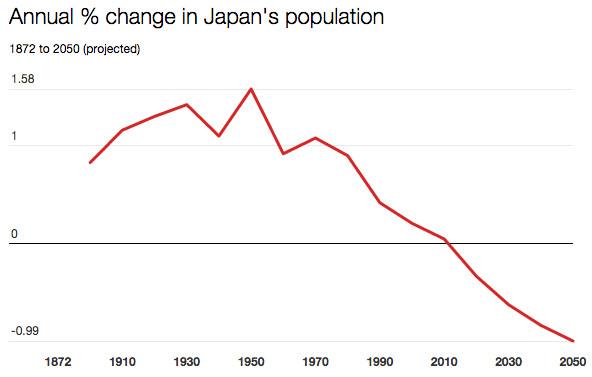 japan percentage change population