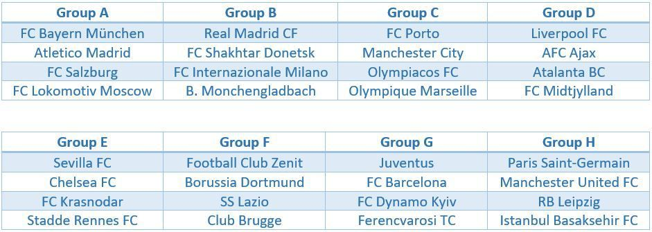 15+ Uefa Champions League Draw 2020/21 Groups