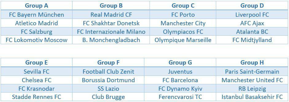 15+ Uefa Champions League Draw 2020/21 Groups