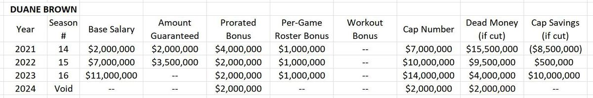 Proposed Extension for Duane Brown (HYPOTHETICAL)