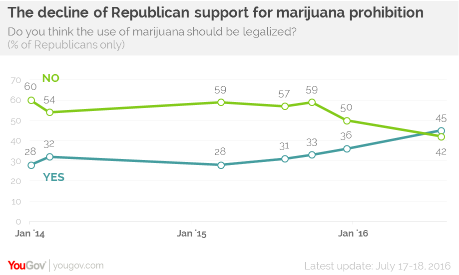 YouGov survey of Republican support for marijuana legalization.