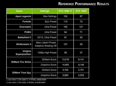 Nvidia's new GTX 1660 Ti and 1650 could power your next