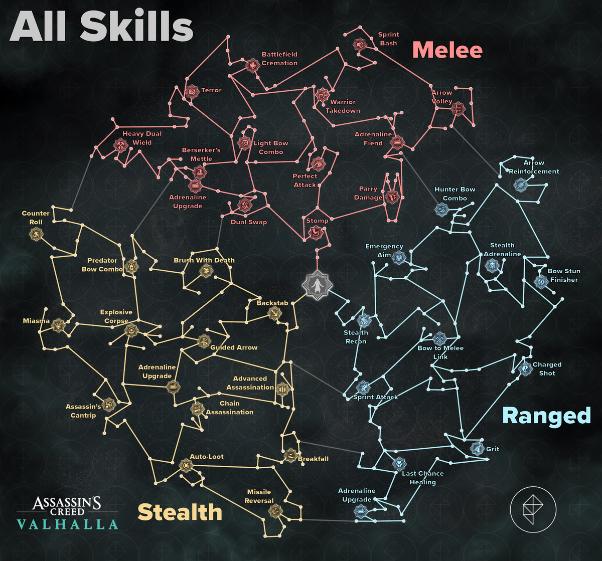 Assassin's Creed Valhalla complete skill tree
