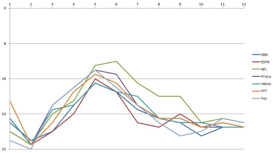 2016 Los Angeles Rams Power Rankings - Week 12