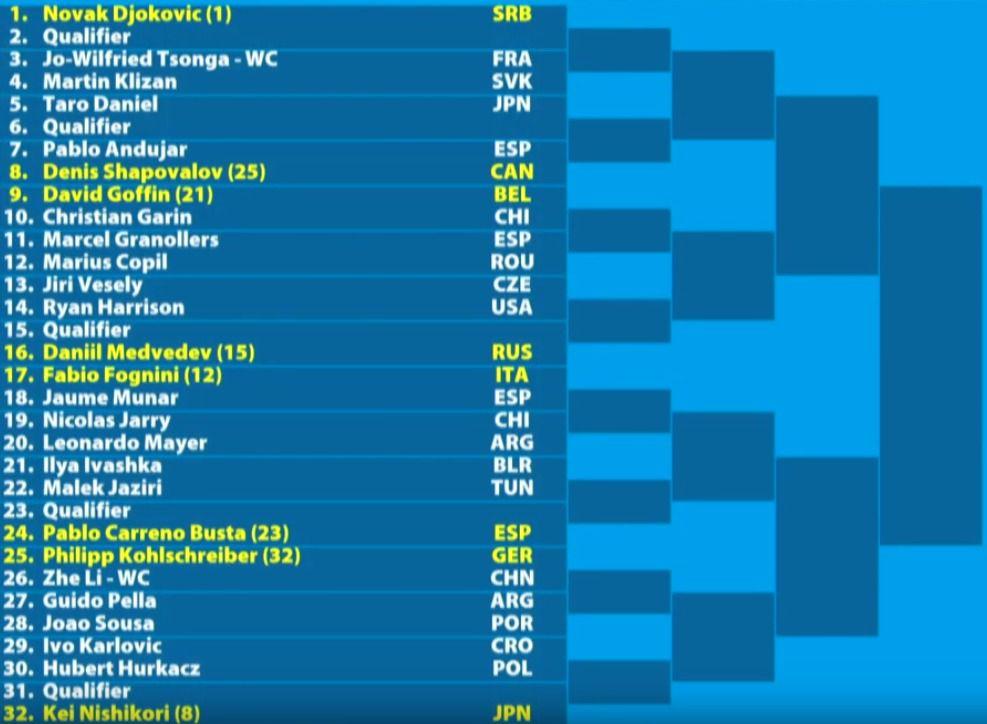 Australian Open 2019 Men S Bracket Schedule Scores And Results Sbnation Com