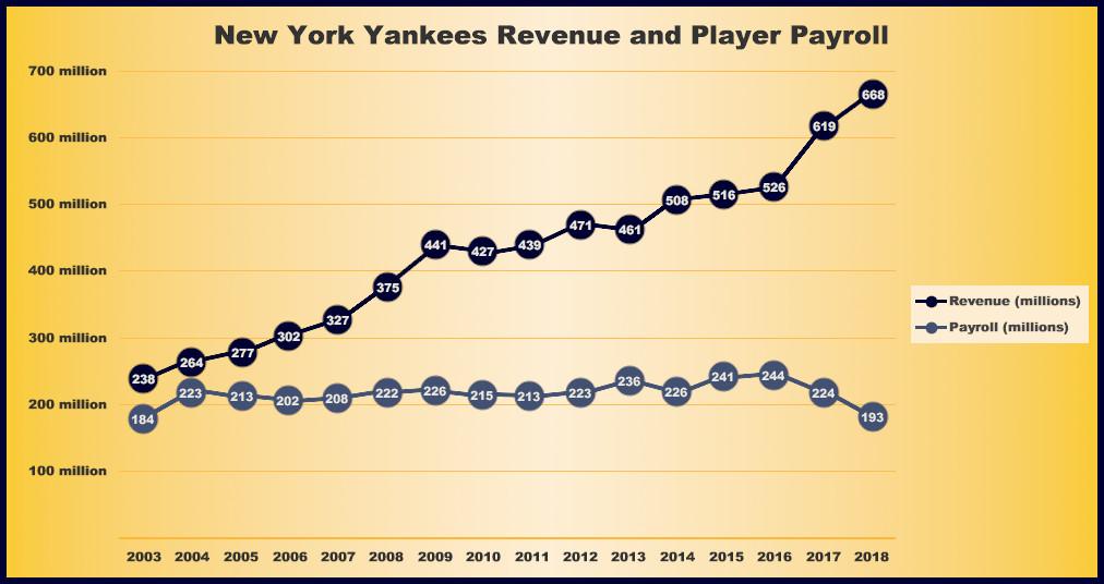Image result for yankees highest payroll