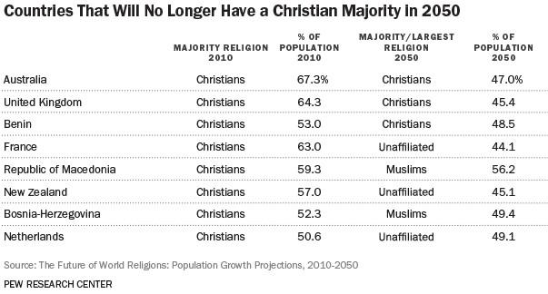 pew christian majority