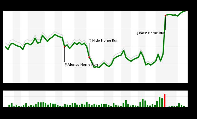 Mets vs Cubs WPA Chart, 6/23/19
