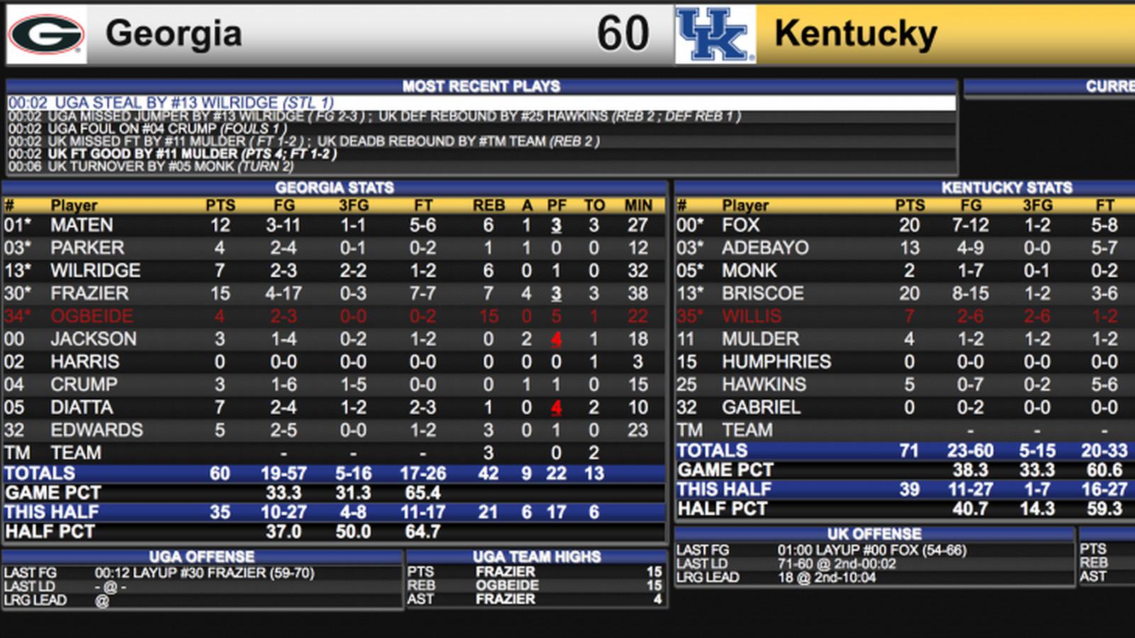 Kentucky Basketball Highlights And Box Score From Historic: Kentucky Whacks Georgia: Highlights, Recap And Box Score