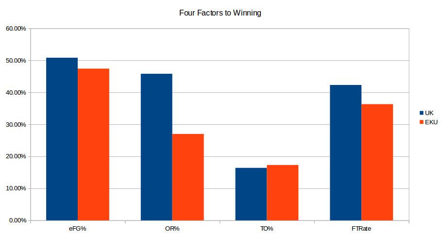 EKU at UK pregame four factors