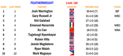 126 110220 - Bad Left Hook Boxing Rankings (Nov. 2, 2020): Davis joins Canelo as only fighters ranked in two divisions