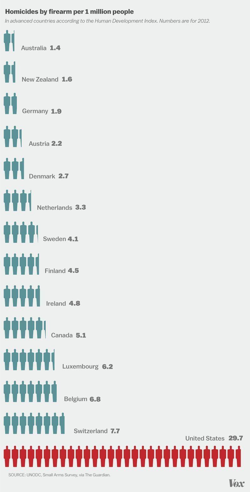 gun control homicides murders capita usa world