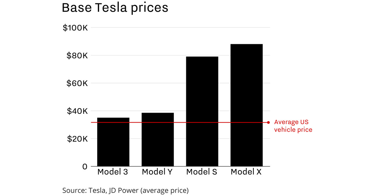 Why Tesla desperately needs the new Model Y, in 3 charts - Vox