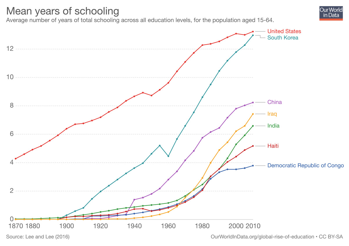 Years of schooling, 1870 to 2010